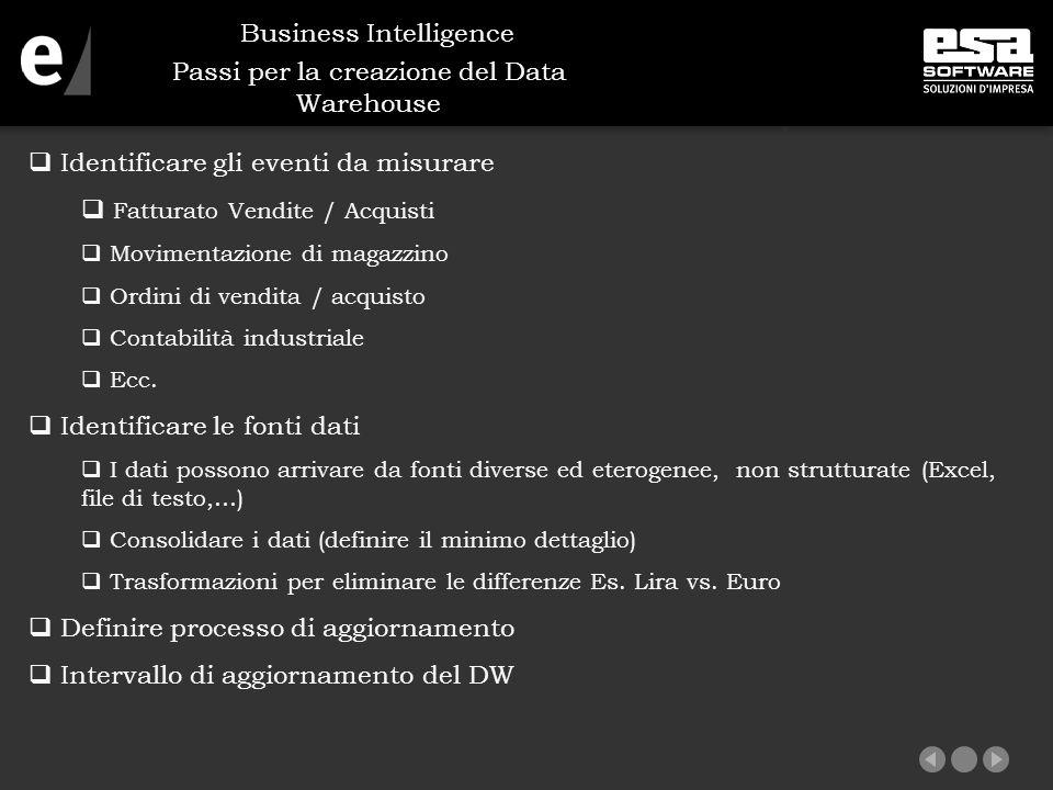 Passi per la creazione del Data Warehouse  Identificare gli eventi da misurare  Fatturato Vendite / Acquisti  Movimentazione di magazzino  Ordini di vendita / acquisto  Contabilità industriale  Ecc.