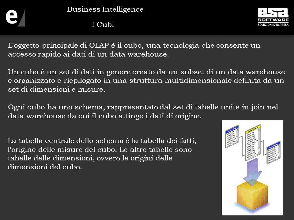 I Cubi L oggetto principale di OLAP è il cubo, una tecnologia che consente un accesso rapido ai dati di un data warehouse.