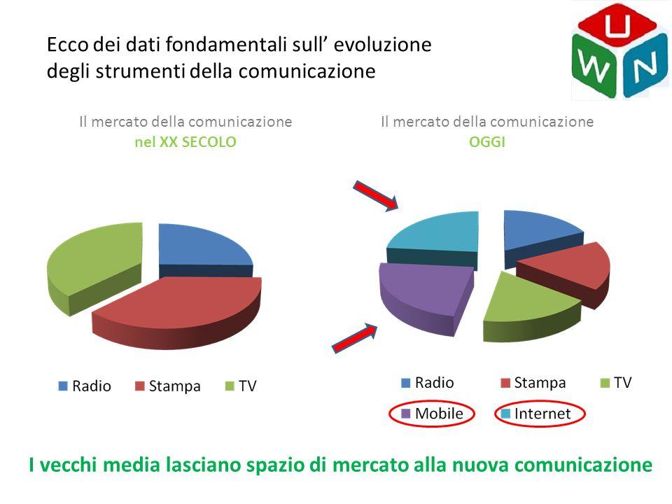 Il mercato della comunicazione nel XX SECOLO Il mercato della comunicazione OGGI Ecco dei dati fondamentali sull' evoluzione degli strumenti della com