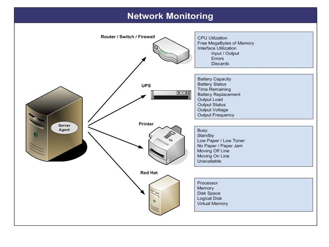 SNMP: PDU ● GetNextRequest – utilizzato per prelevare dati da array, può leggere in modo sequenziale una MIB.
