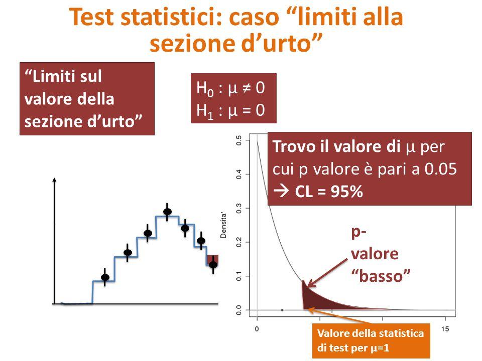 Test statistici: caso limiti alla sezione d'urto Limiti sul valore della sezione d'urto H 0 : μ ≠ 0 H 1 : μ = 0 mass Dati Processsi di fondo b (MonteCarlo) Segnale Higgs s (MonteCarlo) p- valore basso Valore della statistica di test per μ=1 Trovo il valore di μ per cui p valore è pari a 0.05  CL = 95%