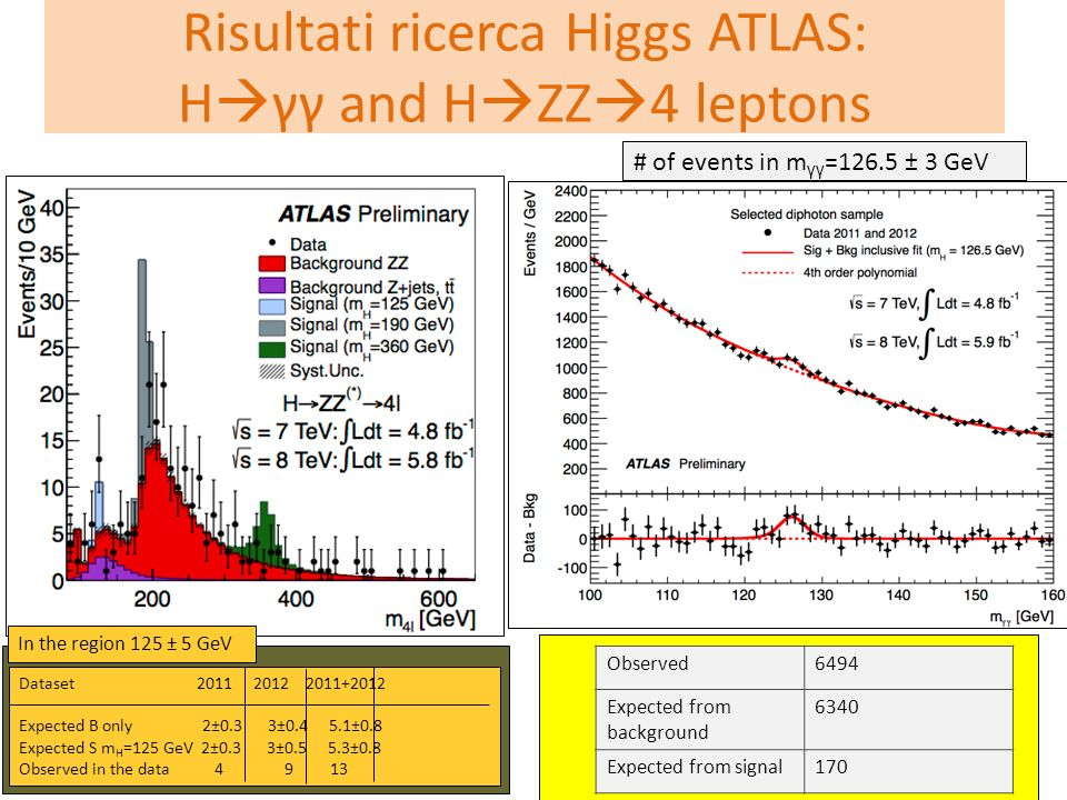 Risultati ricerca Higgs ATLAS: H  γγ and H  ZZ  4 leptons Observed6494 Expected from background 6340 Expected from signal170 # of events in m γγ =1