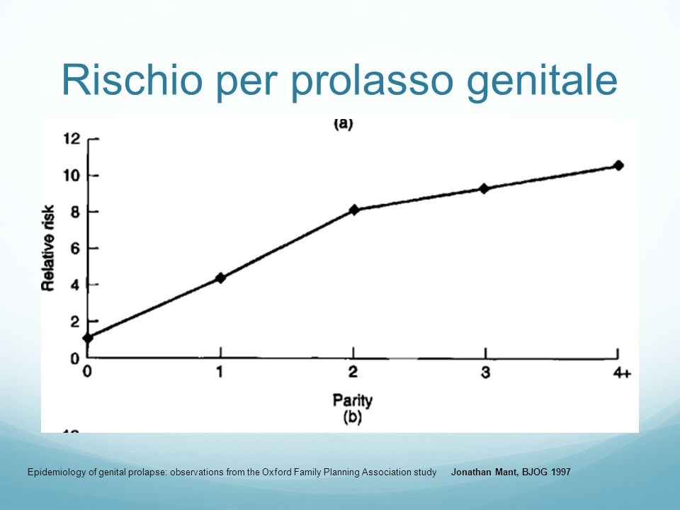 Rischio per prolasso genitale Epidemiology of genital prolapse: observations from the Oxford Family Planning Association study Jonathan Mant, BJOG 199