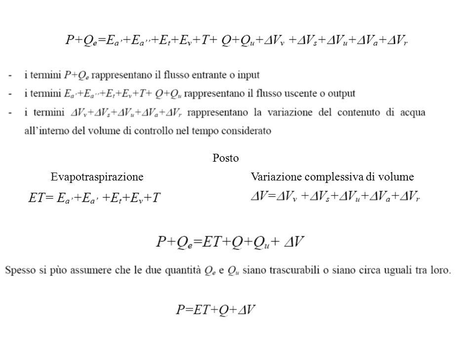 Posto EvapotraspirazioneVariazione complessiva di volume