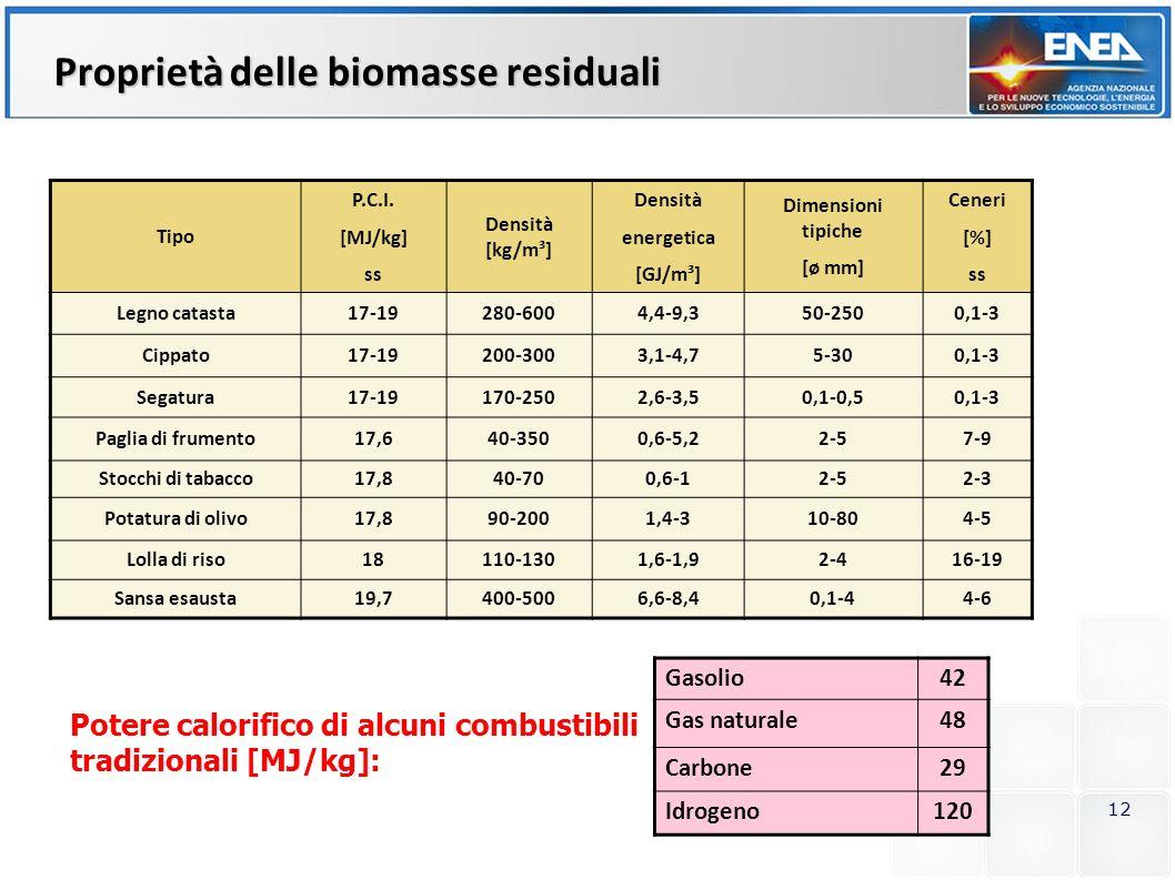 12 Proprietà delle biomasse residuali Tipo P.C.I. [MJ/kg] ss Densità [kg/m³] Densità energetica [GJ/m³] Dimensioni tipiche [ø mm] Ceneri [%] ss Legno