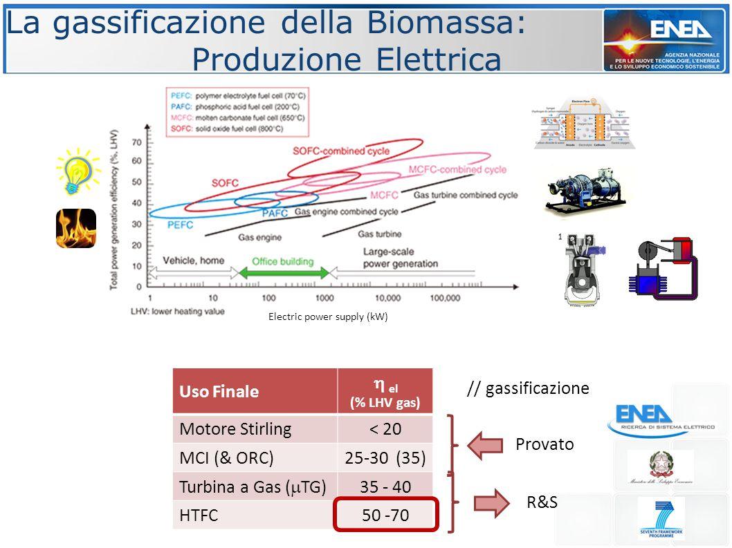 La gassificazione della Biomassa: Produzione Elettrica Uso Finale  el (% LHV gas) Motore Stirling< 20 MCI (& ORC)25-30 (35) Turbina a Gas (  TG) 35