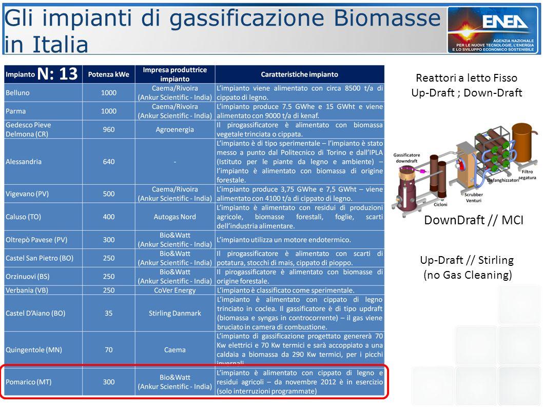 Gli impianti di gassificazione Biomasse in Italia N: 13 Reattori a letto Fisso Up-Draft ; Down-Draft DownDraft // MCI Up-Draft // Stirling (no Gas Cle