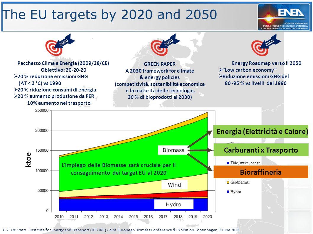 ktoe Pacchetto Clima e Energia (2009/28/CE) Obiettivo: 20-20-20  20 % reduzione emissioni GHG (  T < 2 °C) vs 1990  20 % riduzione consumi di energ