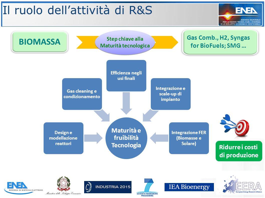 BIOMASSA Gas Comb., H2, Syngas for BioFuels; SMG … Step chiave alla Maturità tecnologica Step chiave alla Maturità tecnologica Il ruolo dell'attività