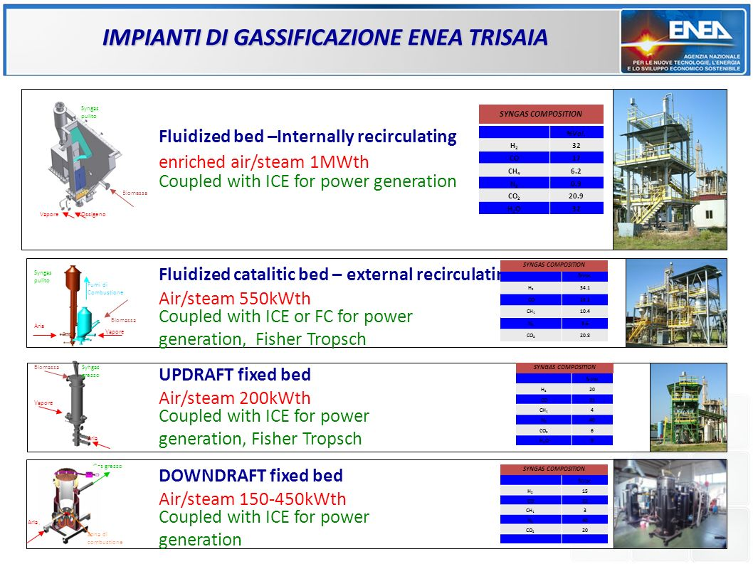 IMPIANTI DI GASSIFICAZIONE ENEA TRISAIA BiomassaSyngas grezzo Aria Vapore DOWNDRAFT fixed bed Air/steam 150-450kWth Coupled with ICE for power generation UPDRAFT fixed bed Air/steam 200kWth Coupled with ICE for power generation, Fisher Tropsch Fluidized catalitic bed – external recirculating Air/steam 550kWth Coupled with ICE or FC for power generation, Fisher Tropsch Fluidized bed –Internally recirculating enriched air/steam 1MWth Coupled with ICE for power generation %Vol.
