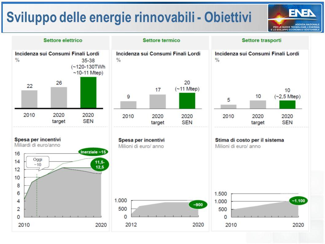 Sviluppo delle energie rinnovabili - Obiettivi