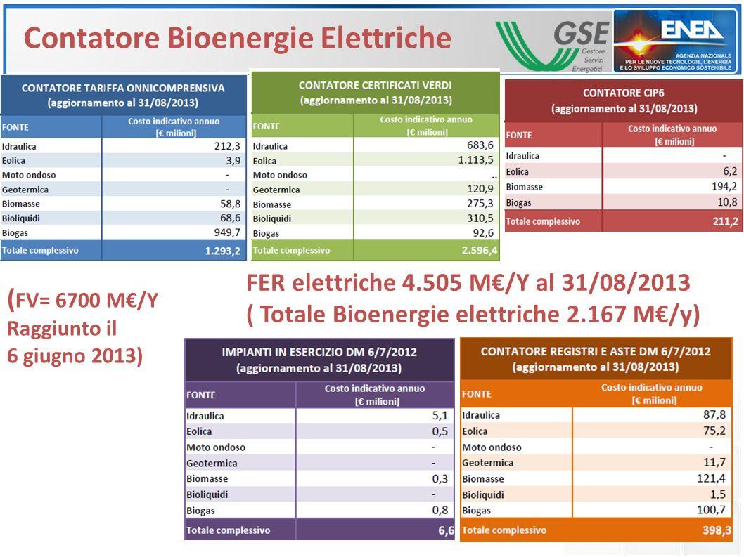 Contatore Bioenergie Elettriche FER elettriche 4.505 M€/Y al 31/08/2013 ( Totale Bioenergie elettriche 2.167 M€/y) ( FV= 6700 M€/Y Raggiunto il 6 giug