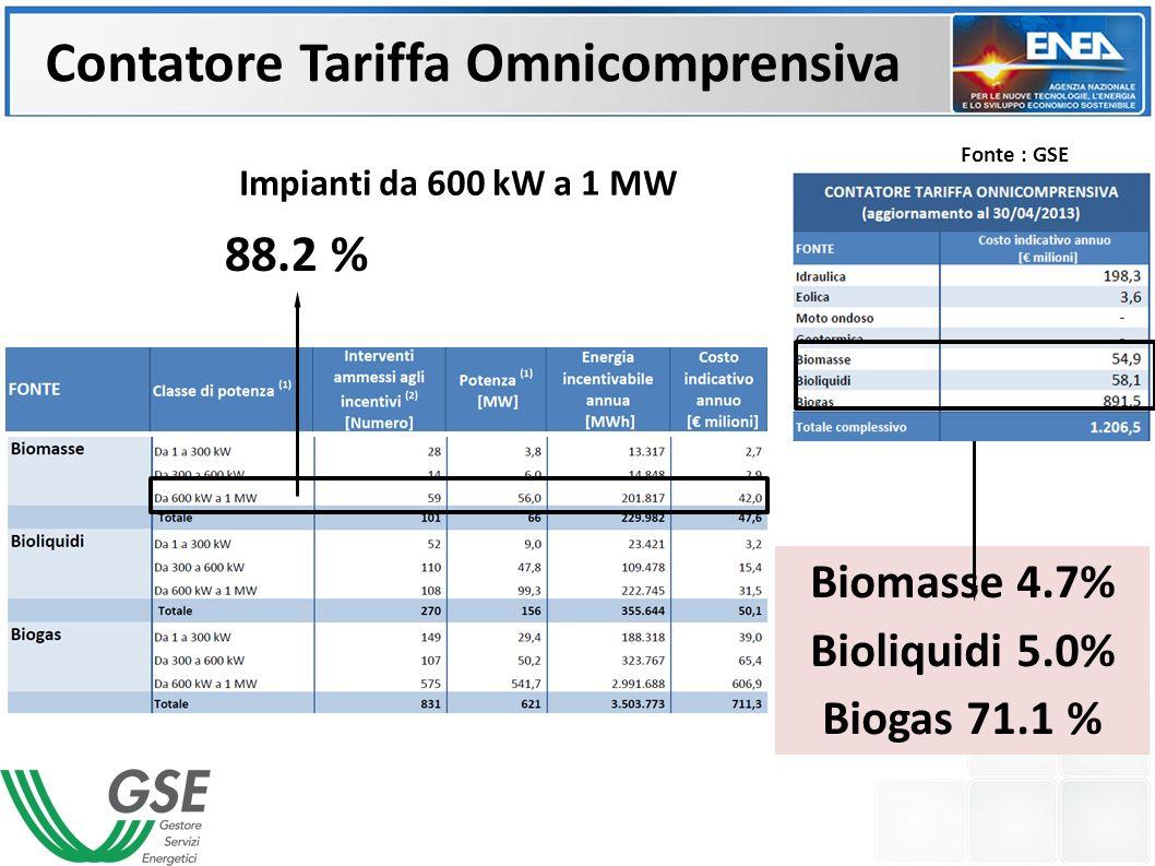 Biomasse 4.7% Bioliquidi 5.0% Biogas 71.1 % Impianti da 600 kW a 1 MW Contatore Tariffa Omnicomprensiva 88.2 % Fonte : GSE