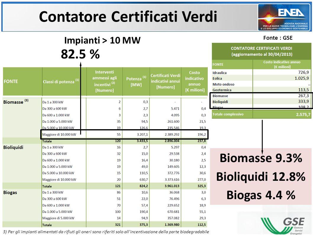 Biomasse 9.3% Bioliquidi 12.8% Biogas 4.4 % 3) Per gli impianti alimentati da rifiuti gli oneri sono riferiti solo all'incentivazione della parte biod
