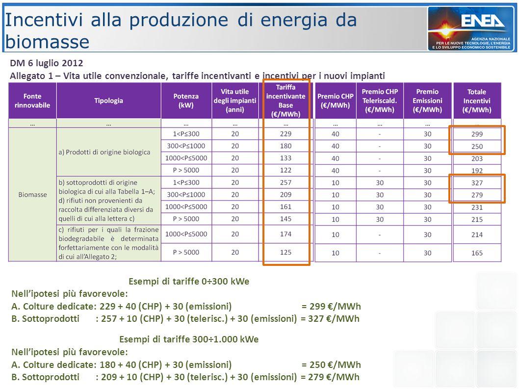 Biogas: sistema incentivante fissa e costante per 20 anni Fonte Tipologia Potenza kW Tariffa base CAR CAR teleriscald.