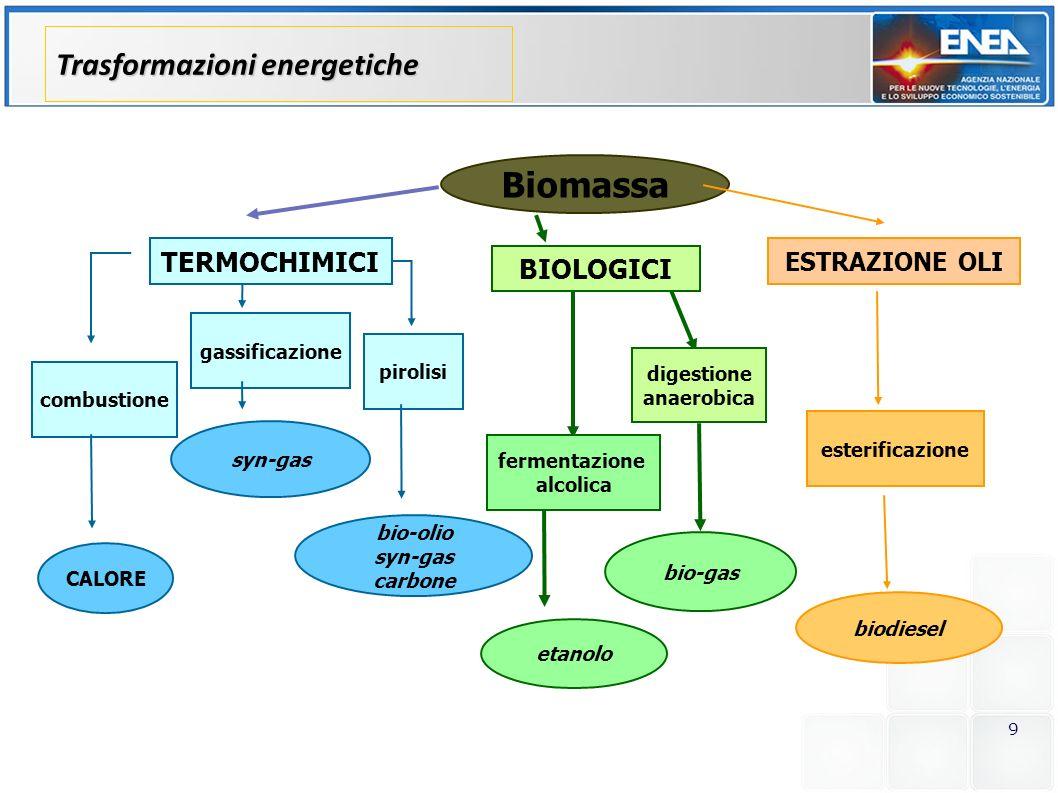 10 Combustione diretta: – impiegata quasi esclusivamente per la produzione di energia elettrica tramite impianti di potenza media intorno ai 5-10 MW – rendimento elettrico del 20-25% e consumi specifici di biomassa di circa 1-1,4 kg/kWh trasformazione in biocombustibili liquidi (biodiesel da specie oleaginose e bioetanolo da specie zuccherine e amidacee): – tecnologie di produzione da colture agricole dedicate ormai consolidate, produzione in costante aumento produzione di biogas da fermentazione anaerobica di reflui zootecnici, civili o agroindustriali Tecnologie mature per valorizzazione energetica biomasse