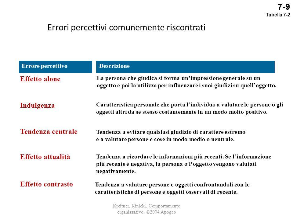 Errori percettivi comunemente riscontrati Kreitner, Kinicki, Comportamento organizzativo, ©2004 Apogeo Tendenza a valutare persone e oggetti confronta