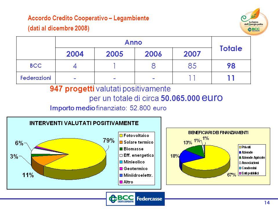 14 Anno Totale 2004200520062007 BCC 41885 98 Federazioni ---11 947 progetti valutati positivamente per un totale di circa 50.065.000 euro Accordo Credito Cooperativo – Legambiente (dati al dicembre 2008) Importo medio finanziato: 52.800 euro