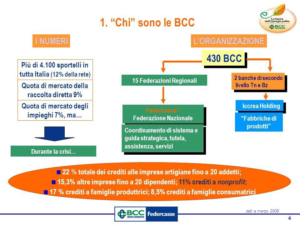 """4 1. """"Chi"""" sono le BCC Più di 4.100 sportelli in tutta Italia (12% della rete) Quota di mercato della raccolta diretta 9% Quota di mercato degli impie"""