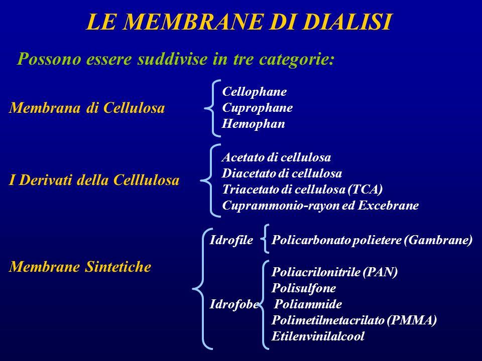 LE MEMBRANE DI DIALISI Possono essere suddivise in tre categorie: Membrana di Cellulosa I Derivati della Celllulosa Membrane Sintetiche Cellophane Cup