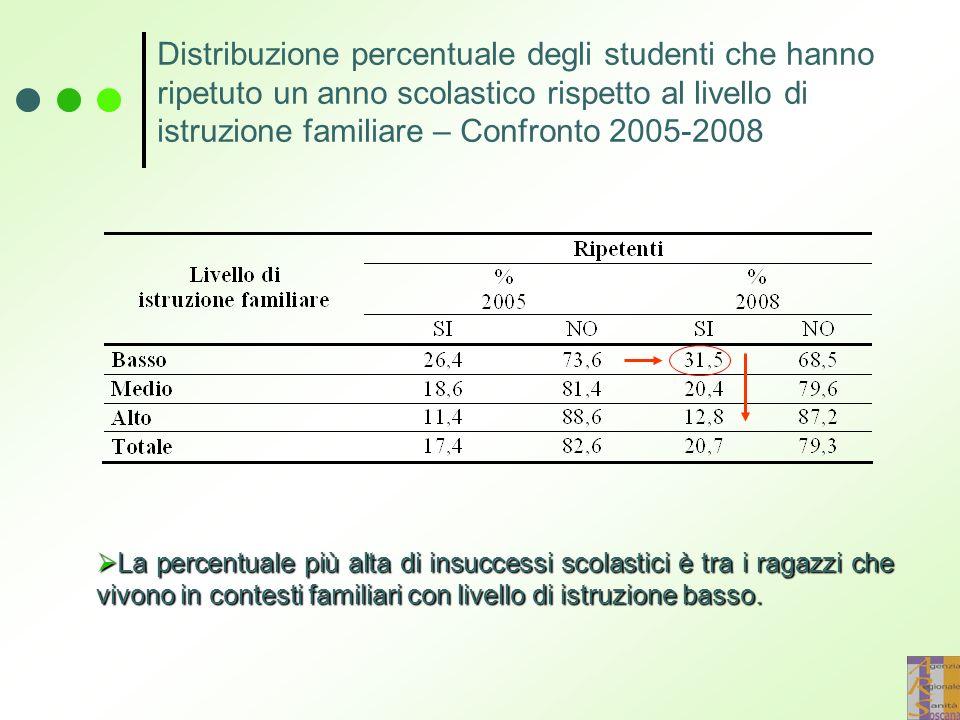 Distribuzione percentuale degli studenti che hanno ripetuto un anno scolastico rispetto al livello di istruzione familiare – Confronto 2005-2008  La percentuale più alta di insuccessi scolastici è tra i ragazzi che vivono in contesti familiari con livello di istruzione basso.