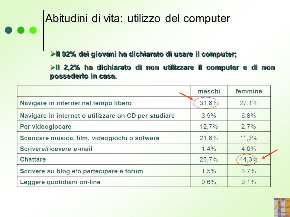 Abitudini di vita: utilizzo del computer maschifemmine Navigare in internet nel tempo libero31,6%27,1% Navigare in internet o utilizzare un CD per studiare3,9%6,8% Per videogiocare12,7%2,7% Scaricare musica, film, videogiochi o sofware21,6%11,3% Scrivere/ricevere e-mail1,4%4,0% Chattare26,7%44,3% Scrivere su blog e/o partecipare a forum1,5%3,7% Leggere quotidiani on-line0,6%0,1%  Il 92% dei giovani ha dichiarato di usare il computer;  Il 2,2% ha dichiarato di non utilizzare il computer e di non possederlo in casa.