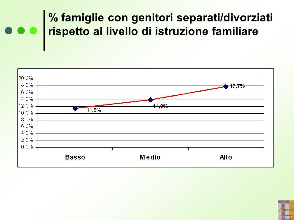 % famiglie con genitori separati/divorziati rispetto al livello di istruzione familiare