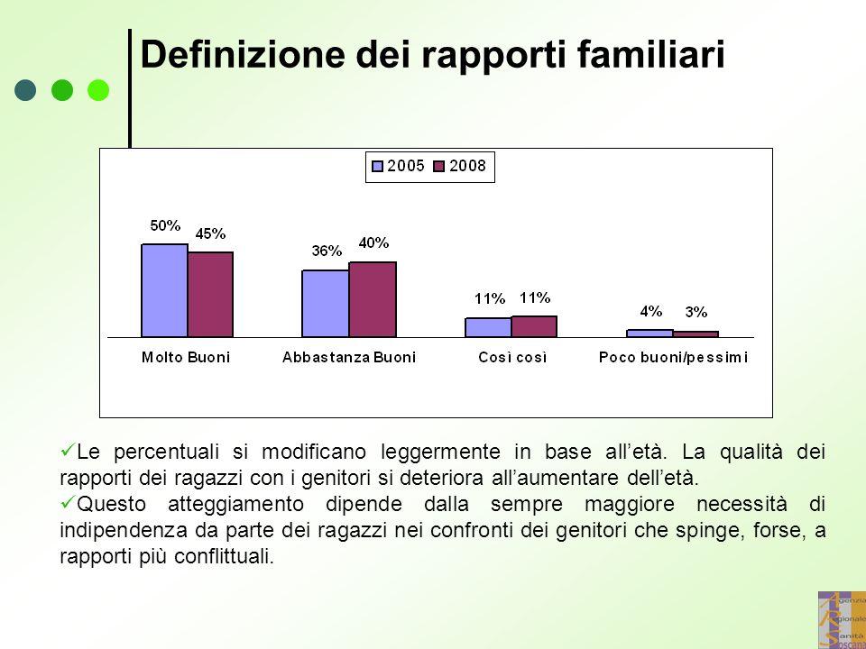 Definizione dei rapporti familiari Le percentuali si modificano leggermente in base all'età.