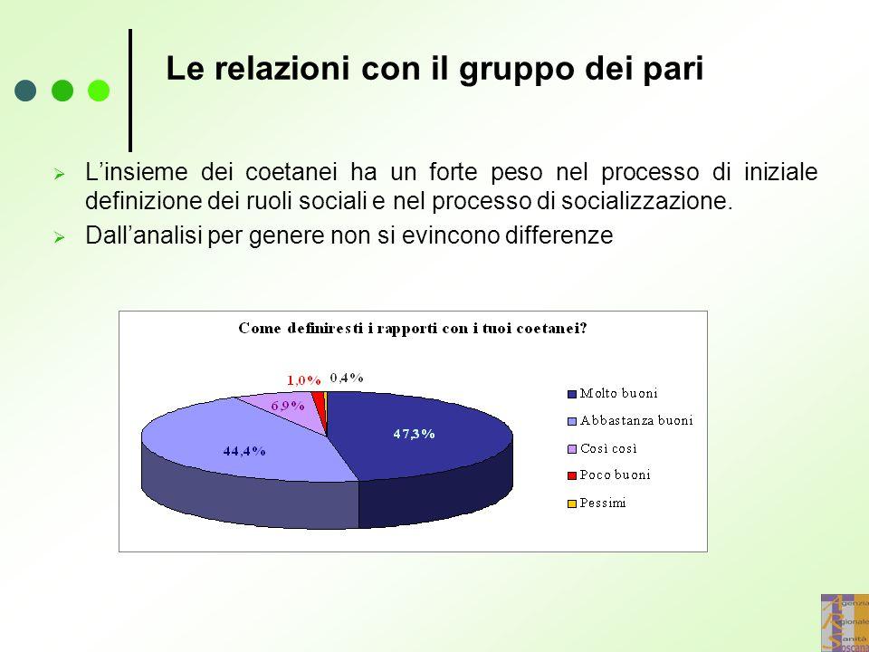 Le relazioni con il gruppo dei pari  L'insieme dei coetanei ha un forte peso nel processo di iniziale definizione dei ruoli sociali e nel processo di socializzazione.