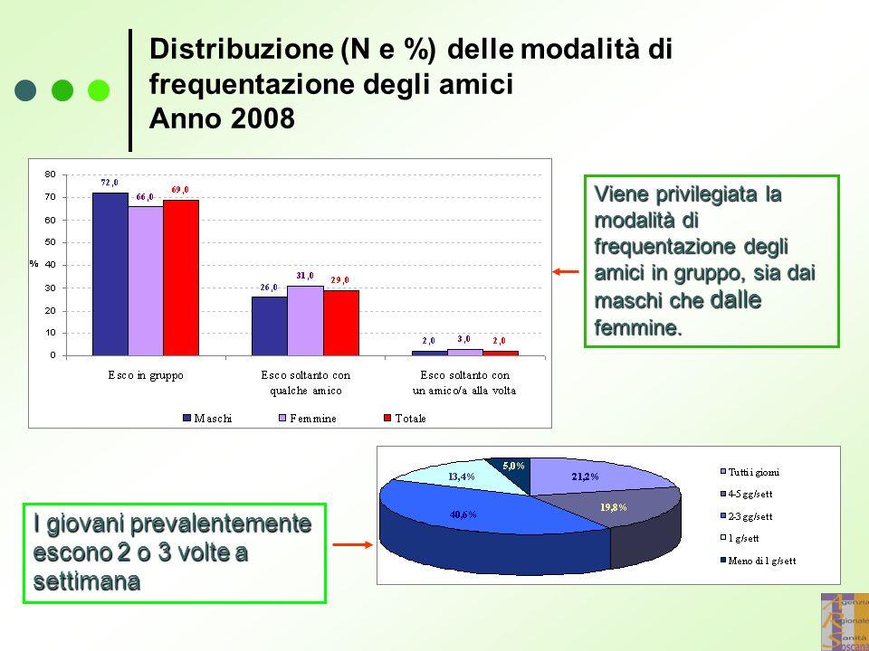 Distribuzione (N e %) delle modalità di frequentazione degli amici Anno 2008 Viene privilegiata la modalità di frequentazione degli amici in gruppo, sia dai maschi che dalle femmine.