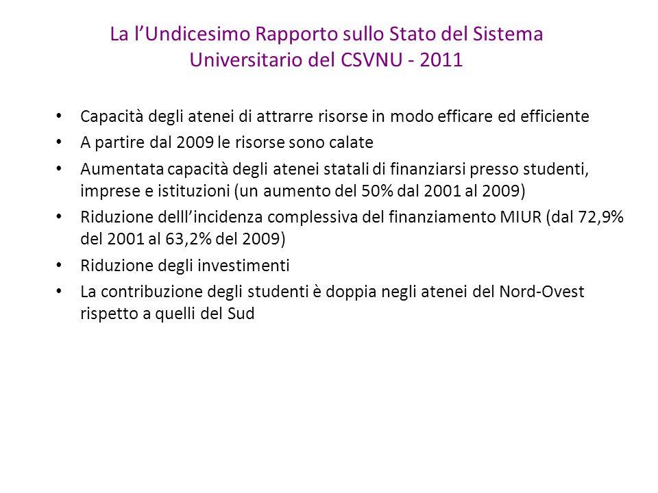 La l'Undicesimo Rapporto sullo Stato del Sistema Universitario del CSVNU - 2011 Capacità degli atenei di attrarre risorse in modo efficare ed efficiente A partire dal 2009 le risorse sono calate Aumentata capacità degli atenei statali di finanziarsi presso studenti, imprese e istituzioni (un aumento del 50% dal 2001 al 2009) Riduzione delll'incidenza complessiva del finanziamento MIUR (dal 72,9% del 2001 al 63,2% del 2009) Riduzione degli investimenti La contribuzione degli studenti è doppia negli atenei del Nord-Ovest rispetto a quelli del Sud