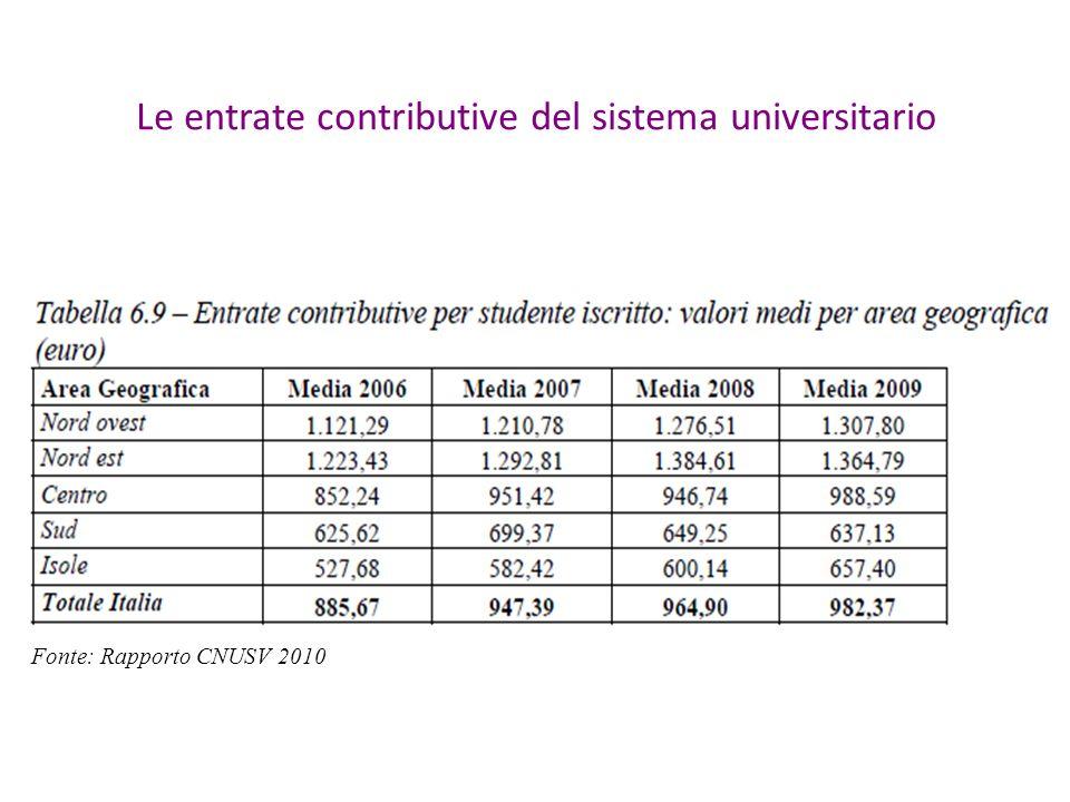 Fonte: Rapporto CNUSV 2010 Le entrate contributive del sistema universitario