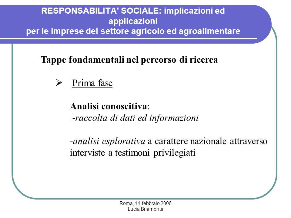Roma, 14 febbraio 2006 Lucia Briamonte RESPONSABILITA' SOCIALE: implicazioni ed applicazioni per le imprese del settore agricolo ed agroalimentare Tappe fondamentali nel percorso di ricerca  Seconda fase Brainstorming sui risultati delle interviste
