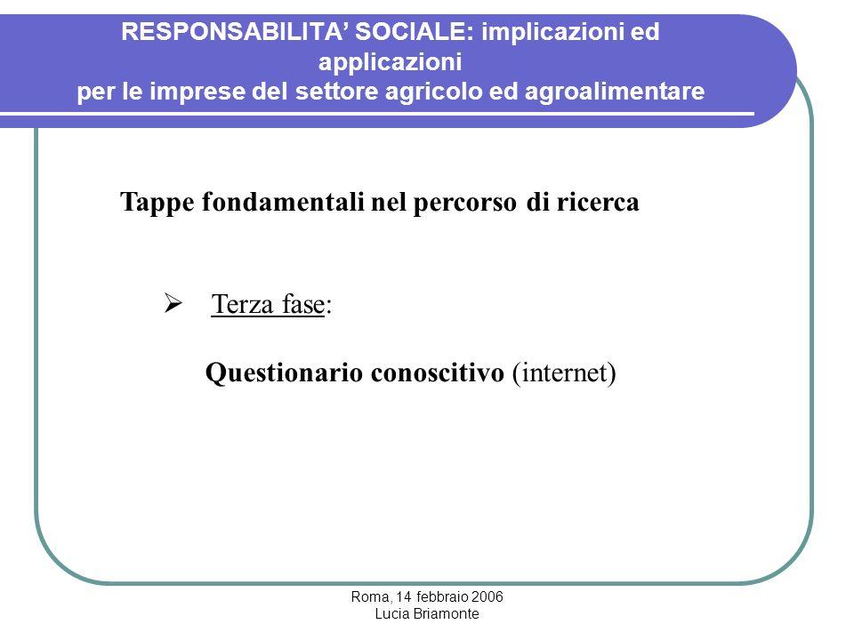 Roma, 14 febbraio 2006 Lucia Briamonte RESPONSABILITA' SOCIALE: implicazioni ed applicazioni per le imprese del settore agricolo ed agroalimentare Tappe fondamentali nel percorso di ricerca  Terza fase: Questionario conoscitivo (internet)