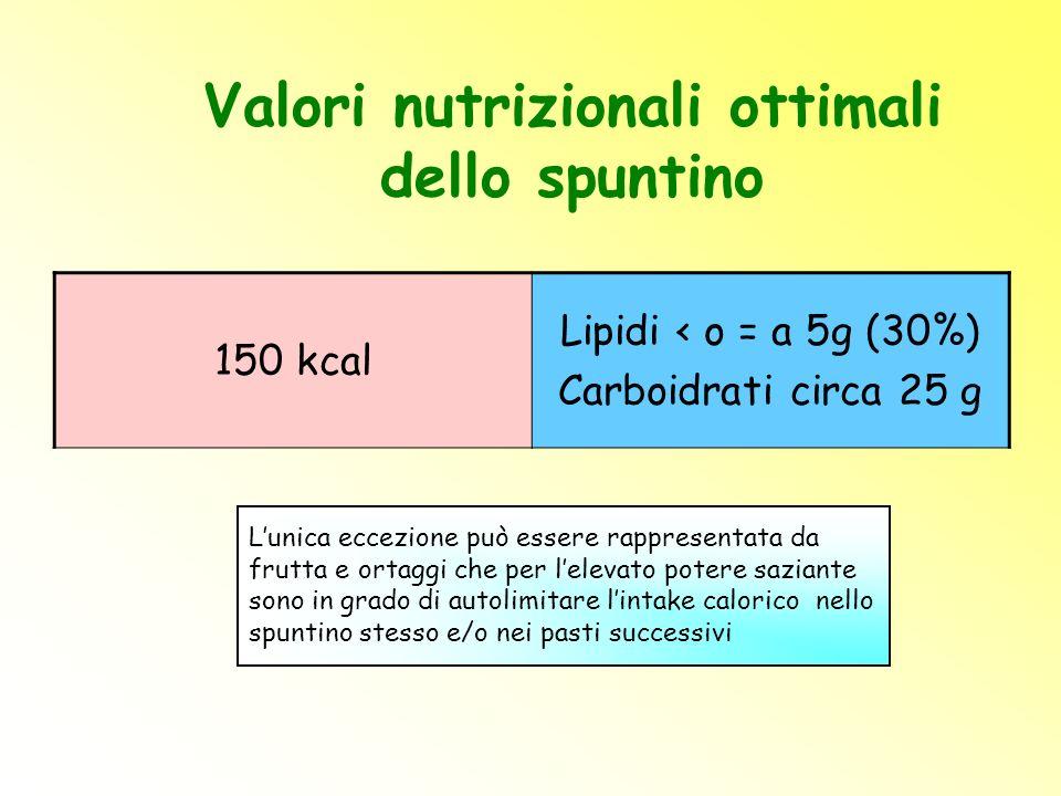 Valori nutrizionali ottimali dello spuntino 150 kcal Lipidi < o = a 5g (30%) Carboidrati circa 25 g L'unica eccezione può essere rappresentata da frut