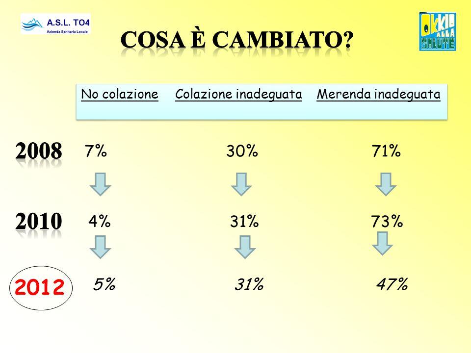 No colazioneColazione inadeguataMerenda inadeguata 7%30% 71% 4%31%73% 2012 5% 5%31%47%