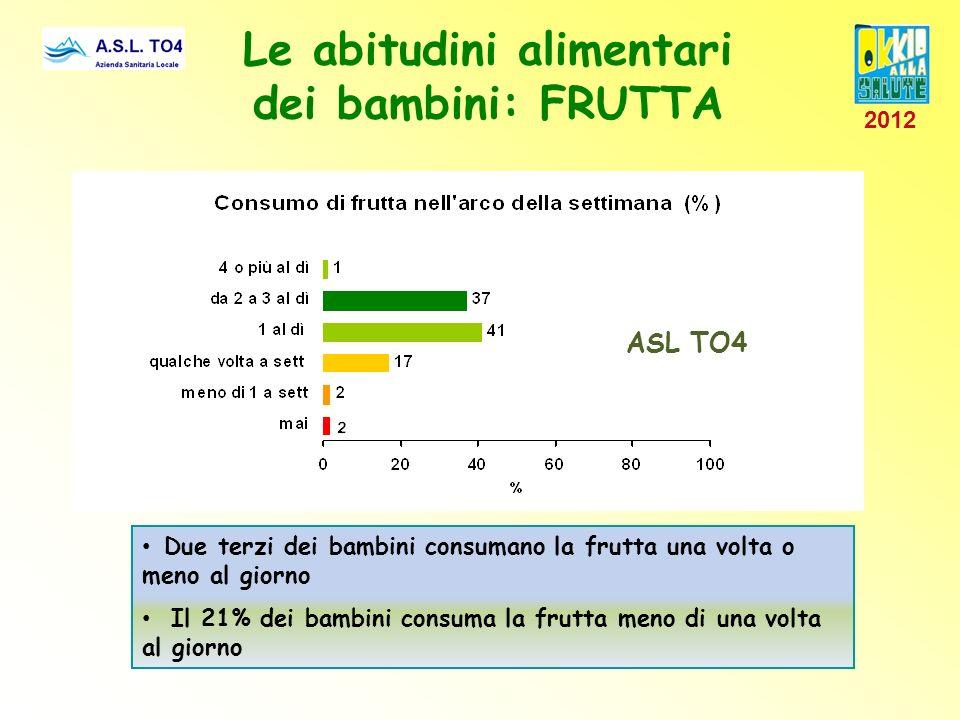 Le abitudini alimentari dei bambini: FRUTTA Due terzi dei bambini consumano la frutta una volta o meno al giorno Il 21% dei bambini consuma la frutta