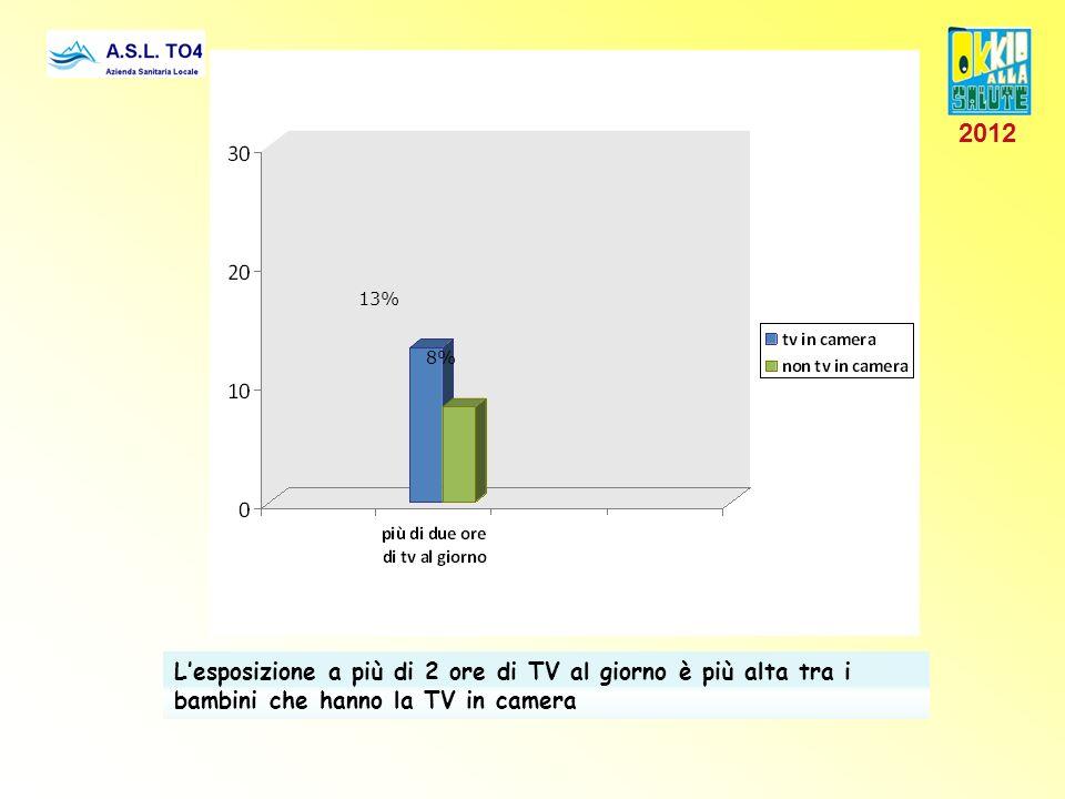13% 8% L'esposizione a più di 2 ore di TV al giorno è più alta tra i bambini che hanno la TV in camera 2012