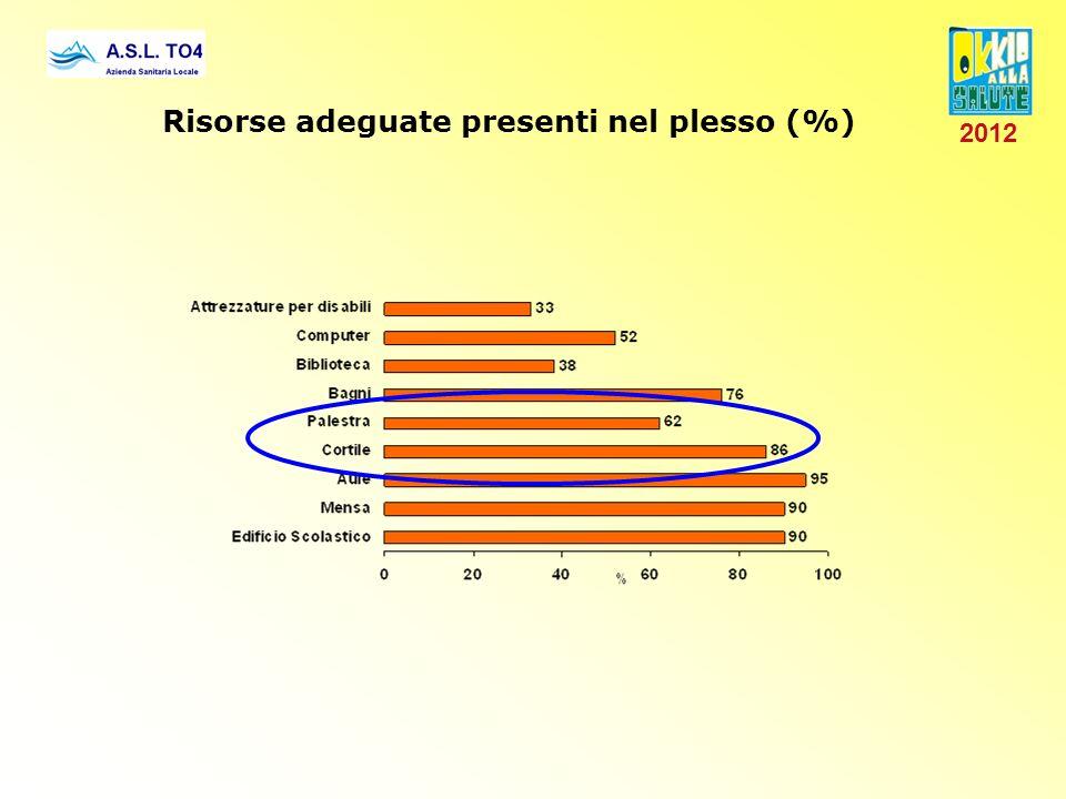 Risorse adeguate presenti nel plesso (%) 2012