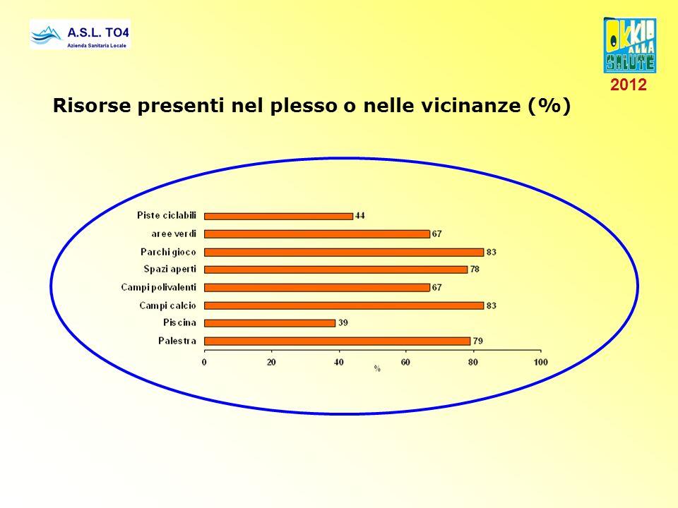 Risorse presenti nel plesso o nelle vicinanze (%) 2012