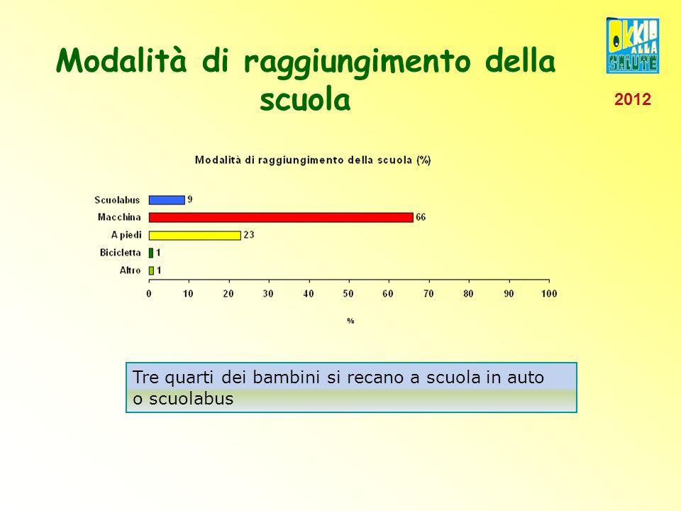 Modalità di raggiungimento della scuola Tre quarti dei bambini si recano a scuola in auto o scuolabus 2012