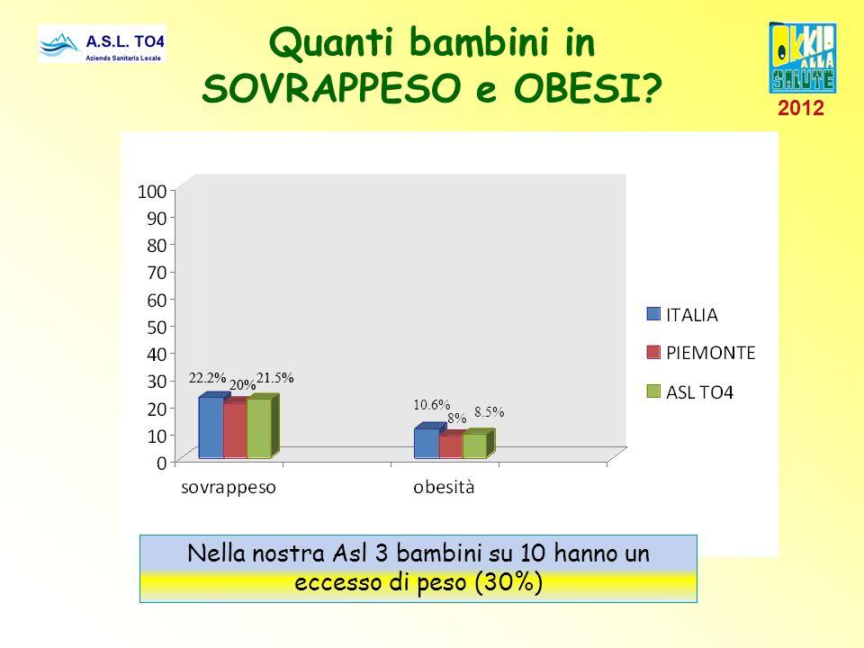 Nella nostra Asl 3 bambini su 10 hanno un eccesso di peso (30%) Quanti bambini in SOVRAPPESO e OBESI? 22.2% 20% 21.5% 10.6% 8.5% 8% 22.2% 20% 21.5% 20