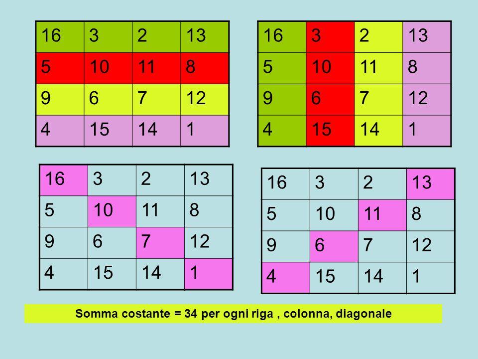 163213 510118 96712 415141 Somma costante = 34 per ogni riga, colonna, diagonale 163213 510118 96712 415141 163213 510118 96712 415141 163213 510118 9
