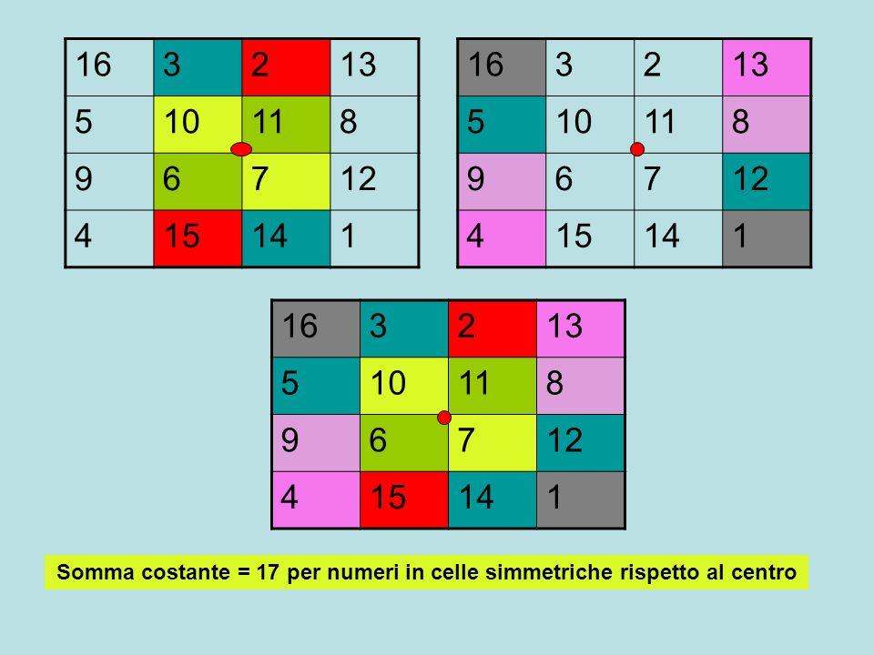163213 510118 96712 415141 Somma costante = 17 per numeri in celle simmetriche rispetto al centro 163213 510118 96712 415141 163213 510118 96712 41514