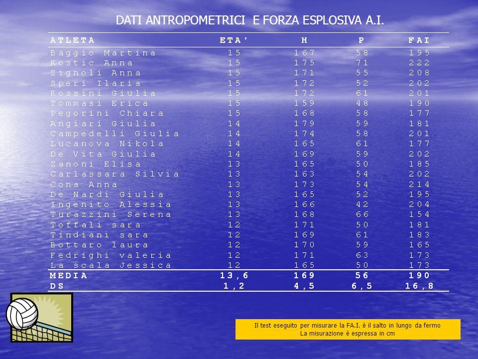 DATI ANTROPOMETRICI E FORZA ESPLOSIVA A.I. Il test eseguito per misurare la FA.I. è il salto in lungo da fermo La misurazione è espressa in cm