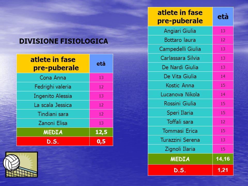 atlete in fase pre-puberale età Cona Anna 13 Fedrighi valeria 12 Ingenito Alessia 13 La scala Jessica 12 Tindiani sara 12 Zanoni Elisa 13 MEDIA 12,5 D