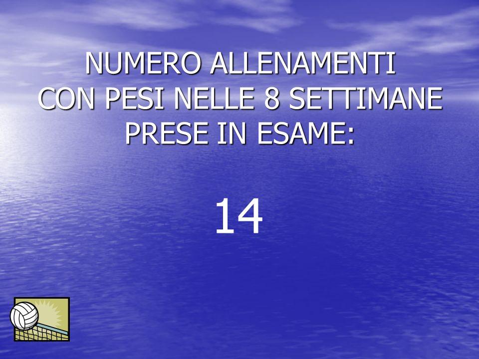 NUMERO ALLENAMENTI CON PESI NELLE 8 SETTIMANE PRESE IN ESAME: 14