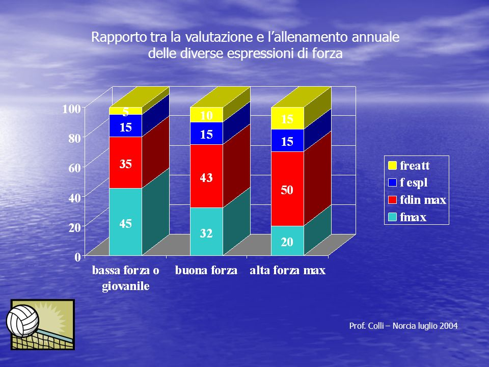 Rapporto tra la valutazione e l'allenamento annuale delle diverse espressioni di forza Prof. Colli – Norcia luglio 2004