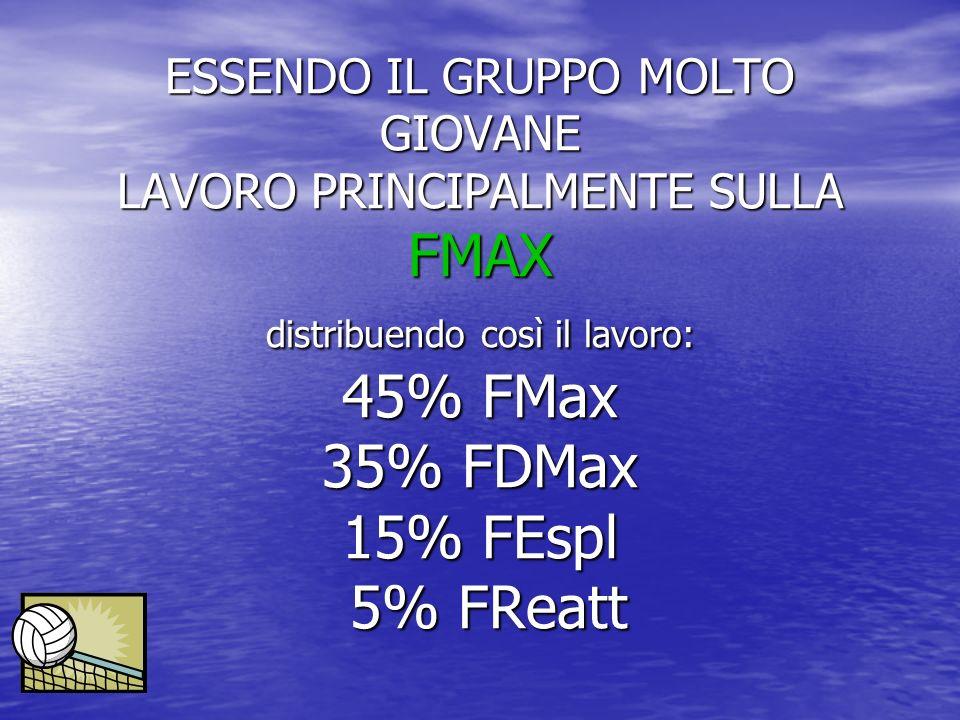 ESSENDO IL GRUPPO MOLTO GIOVANE LAVORO PRINCIPALMENTE SULLA FMAX distribuendo così il lavoro: 45% FMax 35% FDMax 15% FEspl 5% FReatt