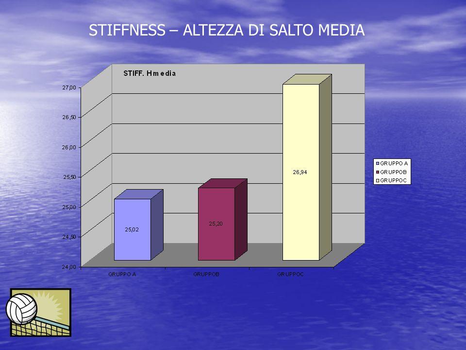 STIFFNESS – ALTEZZA DI SALTO MEDIA